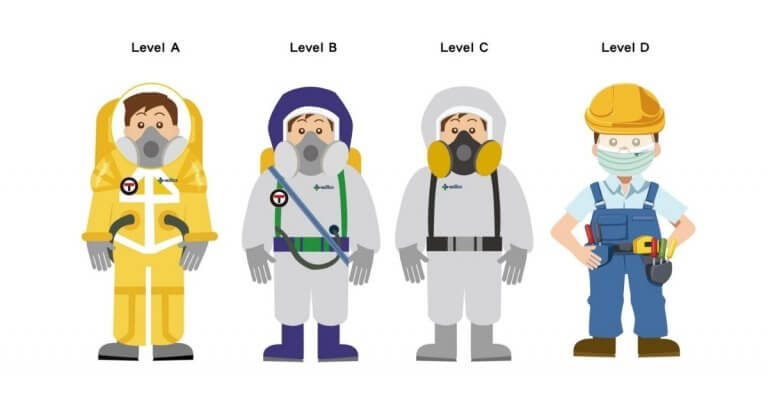 PPE Levels